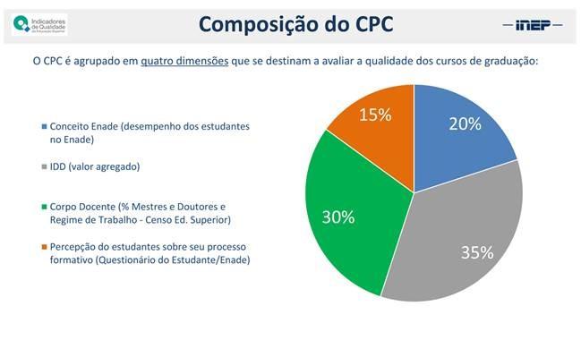 Composição do CPC