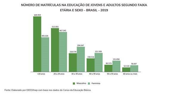 Número de matrículas na educação de jovens e adultos segundo faixa etária e sexo - 2019