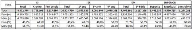 Imagem de planilha - Matrículas da Educação Básica - Ensino Fundamental e Médio - Censo de 2019