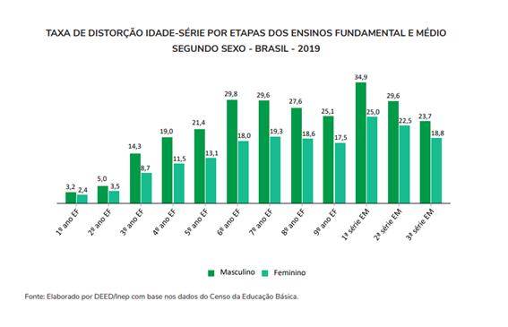 Imagem de Gráfico - Taxa de distorção idade-série por etapas dos ensinos fundamental e médio segundo sexo - Brasil-2019